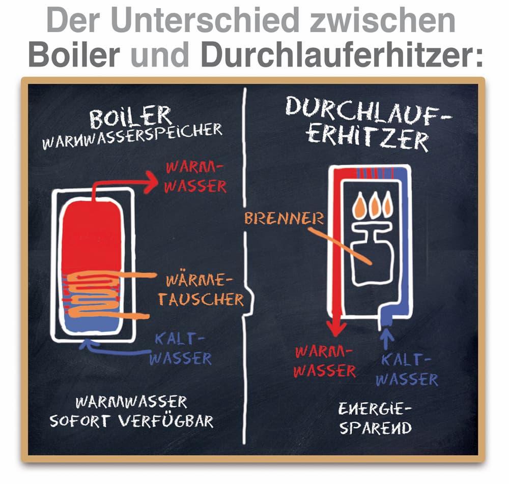 Der Unterschied zwischen Boiler und Durchlauferhitzer