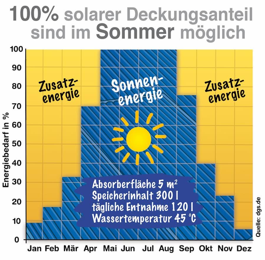 Solarer Deckungsgrad der Warmwassererwärmung