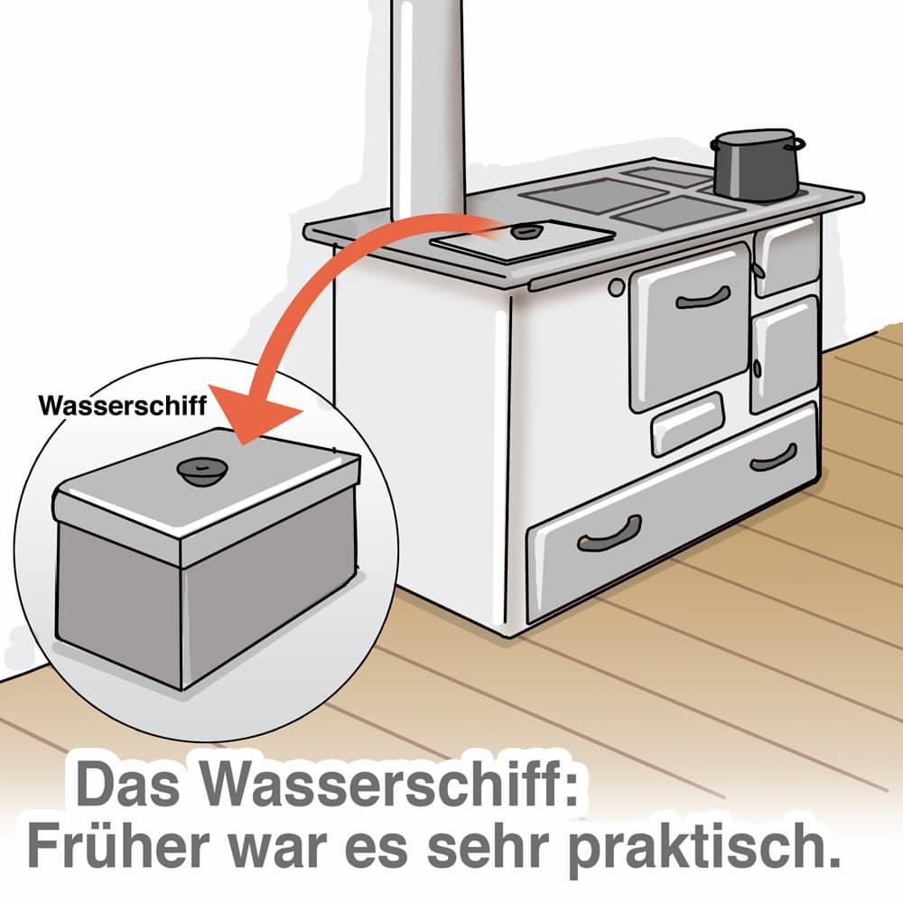 Warmwasser Historie: Wasserschiff
