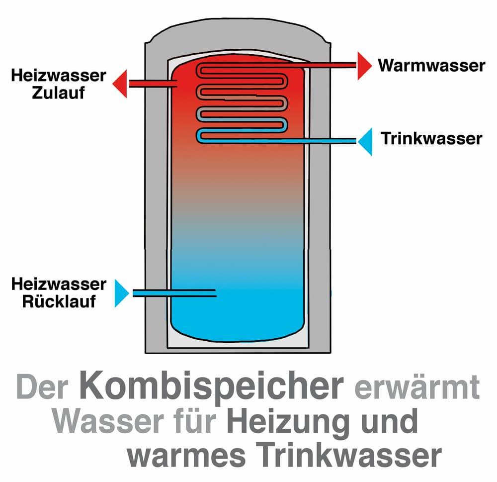 Der Kombispeicher erwärmt Wasser für Heizung und warmes Trinkwasser