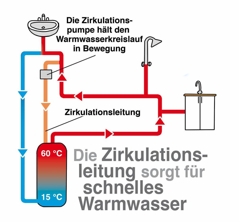 Zentrale Warmwasserbereitung mit Zirkulationsleitung