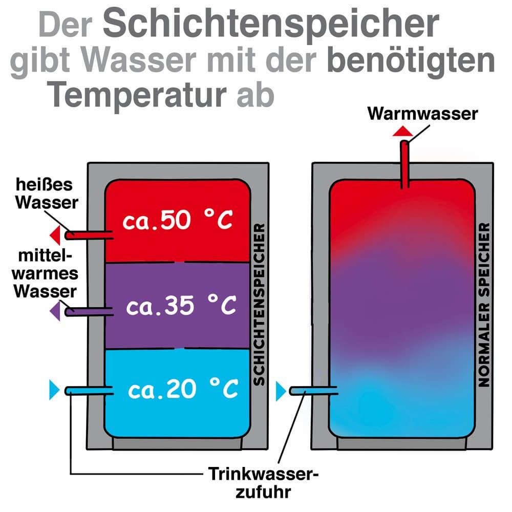 Der Schichtspeicher gibt Wasser mit der benötigten Temperatur ab