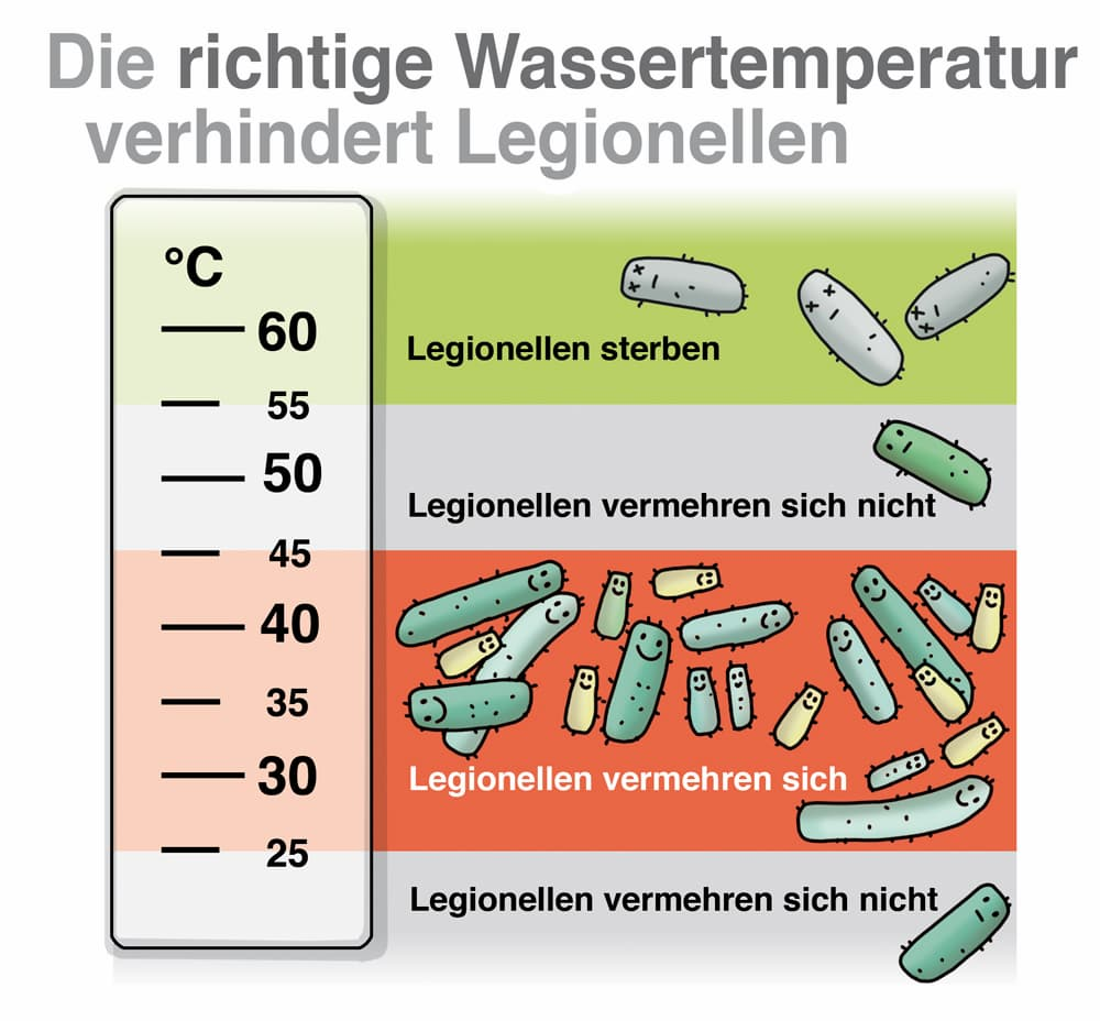 Die richtige Wassertemperatur verhindert Legionellen