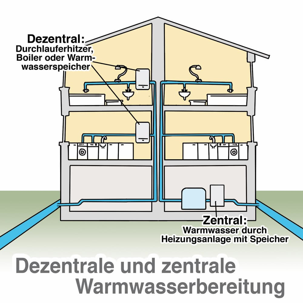 Warmwasserbereitung zentral und dezentral