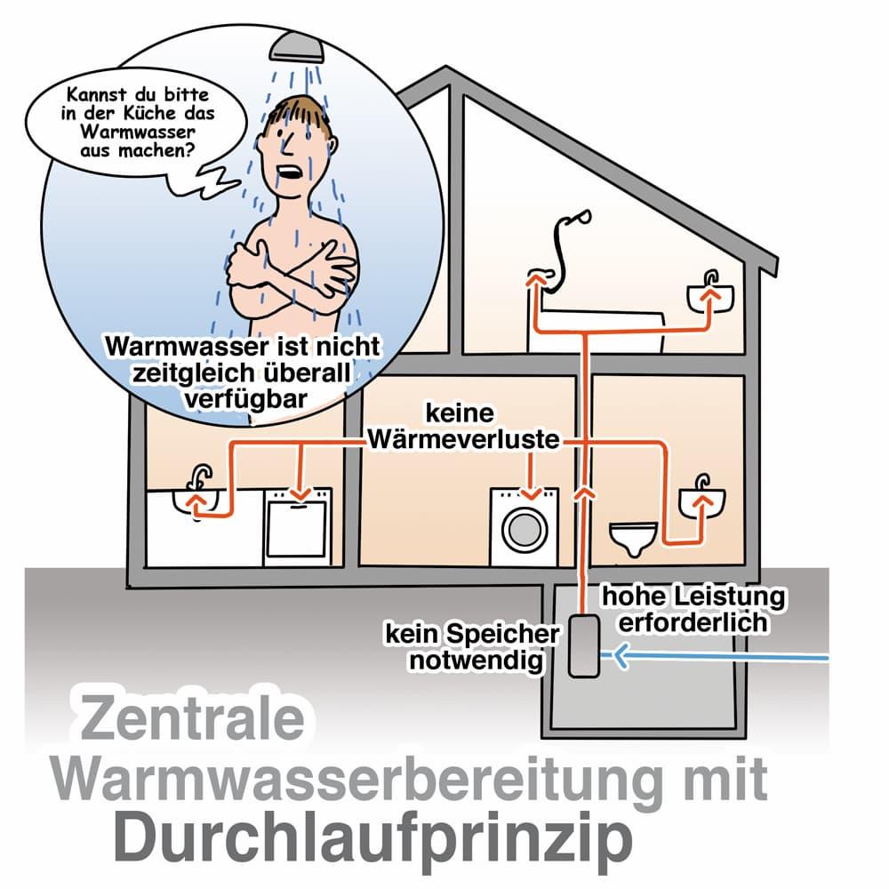 Zentrale Warmwasserbereitung mit Durchlaufprinzip