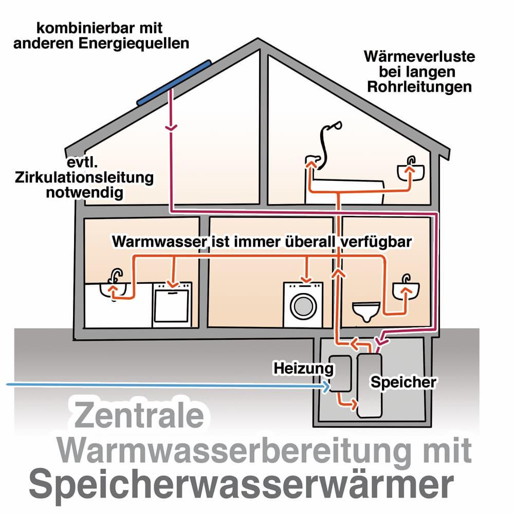Zentrale Warmwasserbereitung mit Speicherwasserwärmer