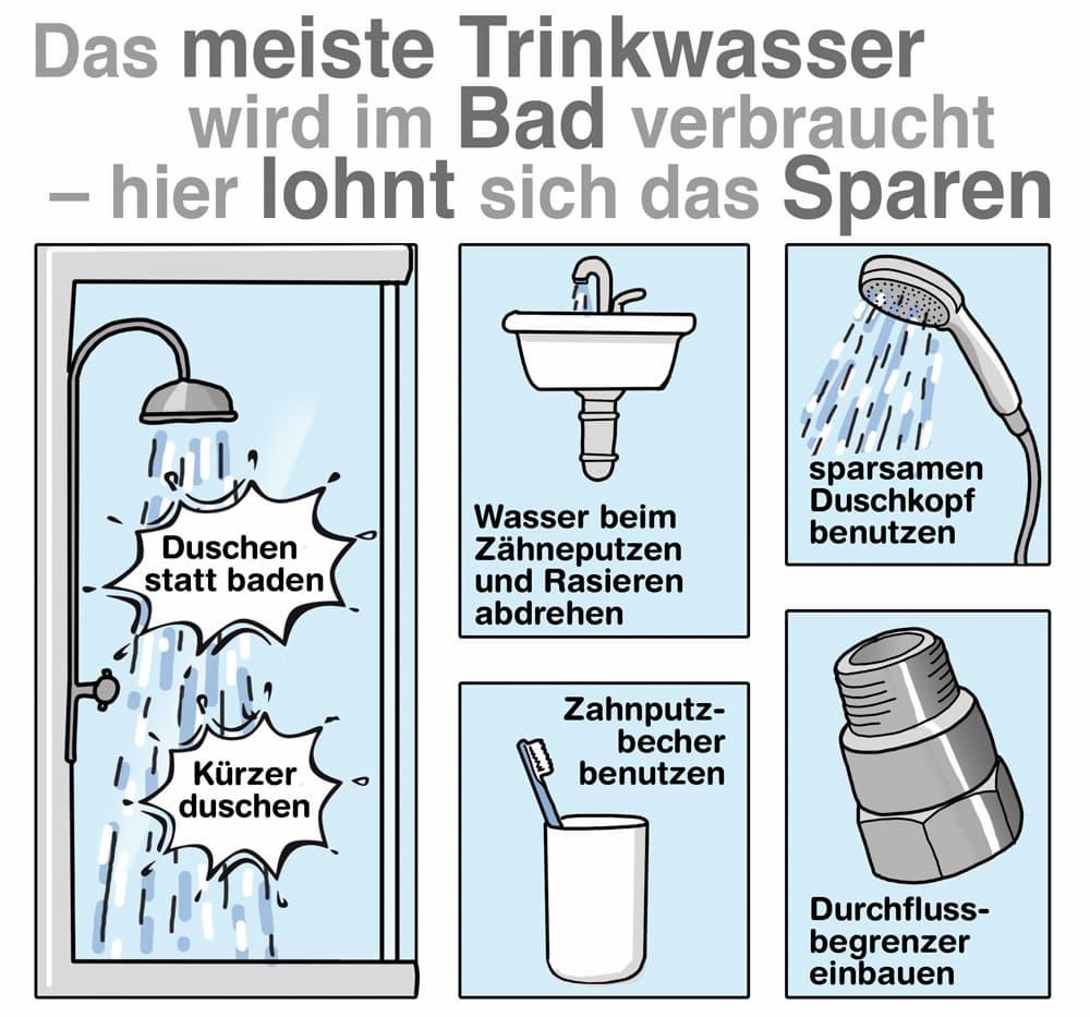 Wasser sparen im Badezimmer