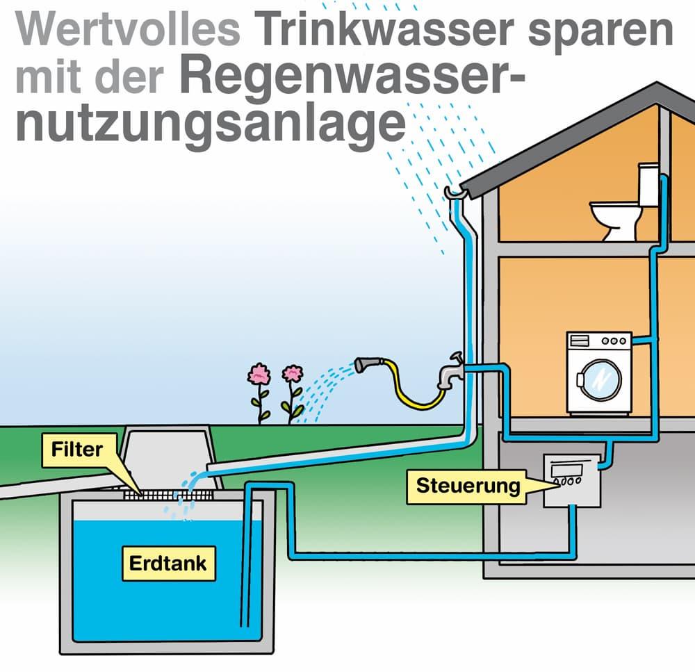 Wertvolles Wasser sparen mit der Regenwassernutzungsanlage
