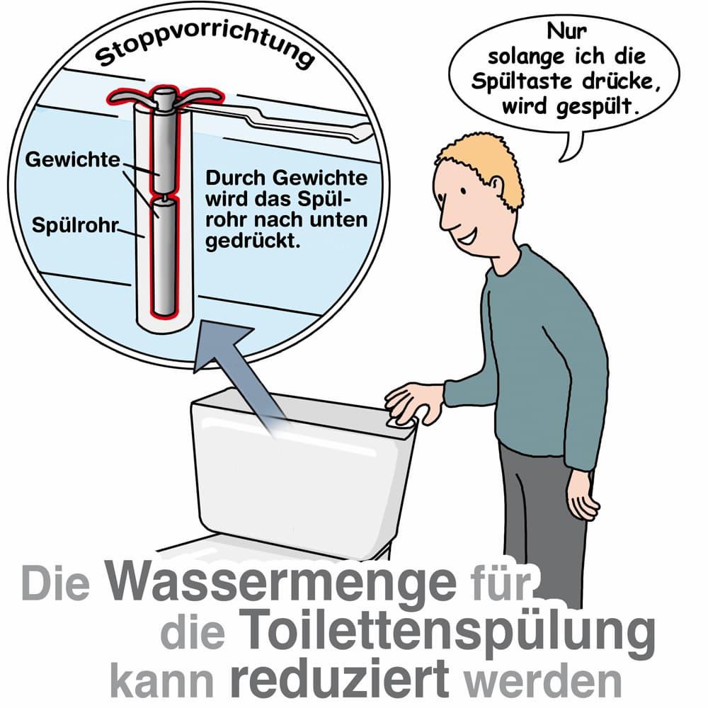 Die Wassermenge für die Toilettenspülung kann reduziert werden