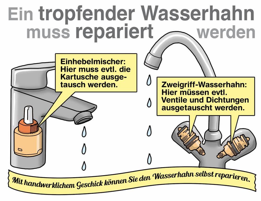 Ein tropfender Wasserhahn sollte schnell repariert werden