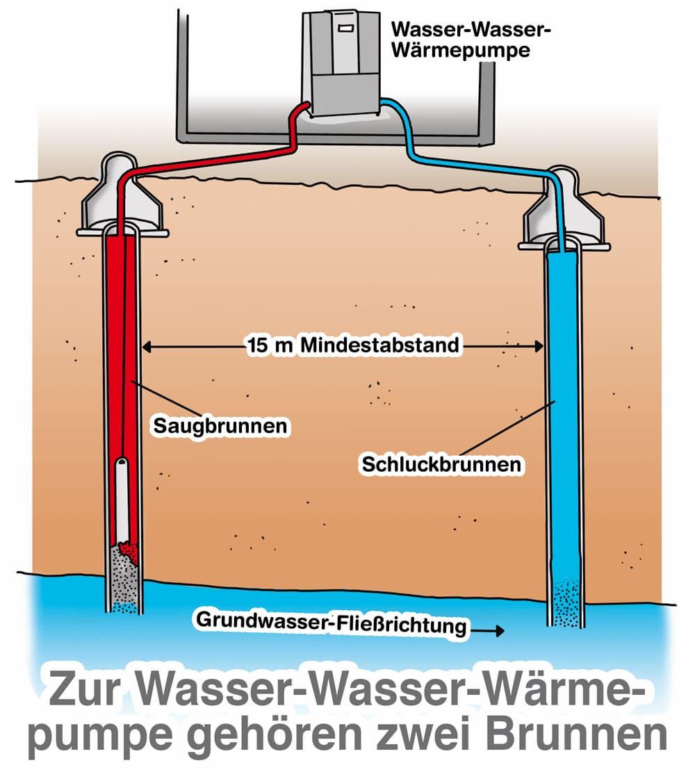 Zur Wasser-Wasser-Wärmepumpe gehören zwei Brunnen