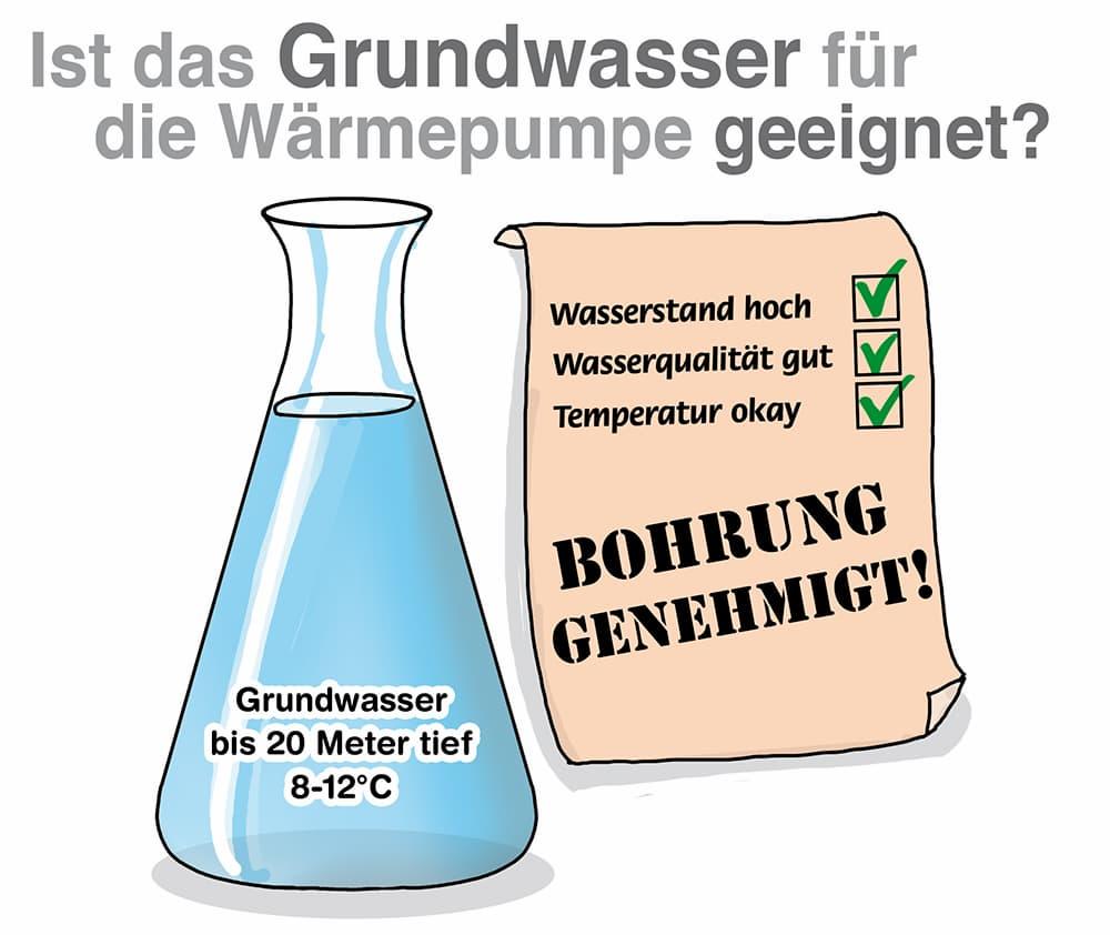 Ist das Grundwasser für die Wärmepumpe geeignet?