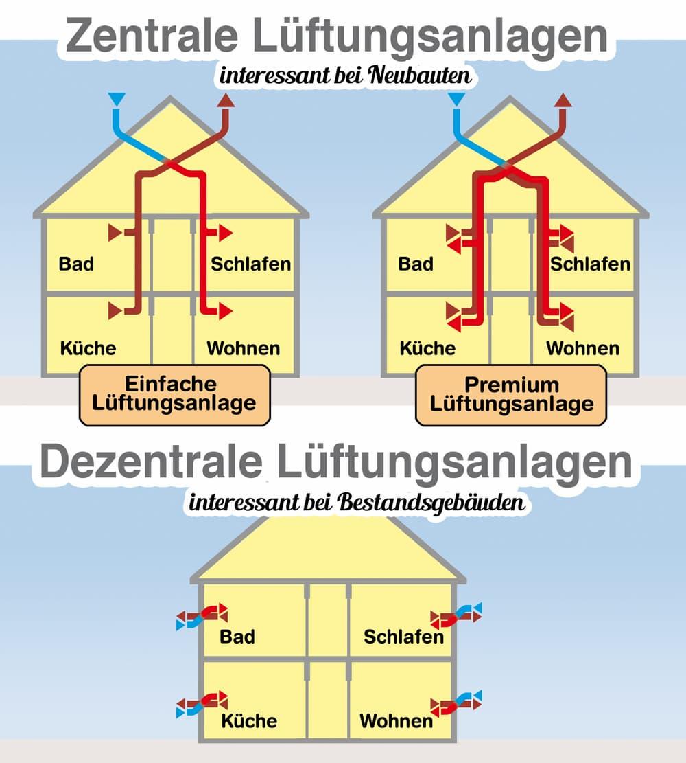 Funktionsschemas: Zentrale und Dezentrale Lüftungsanlagen in der Übersicht