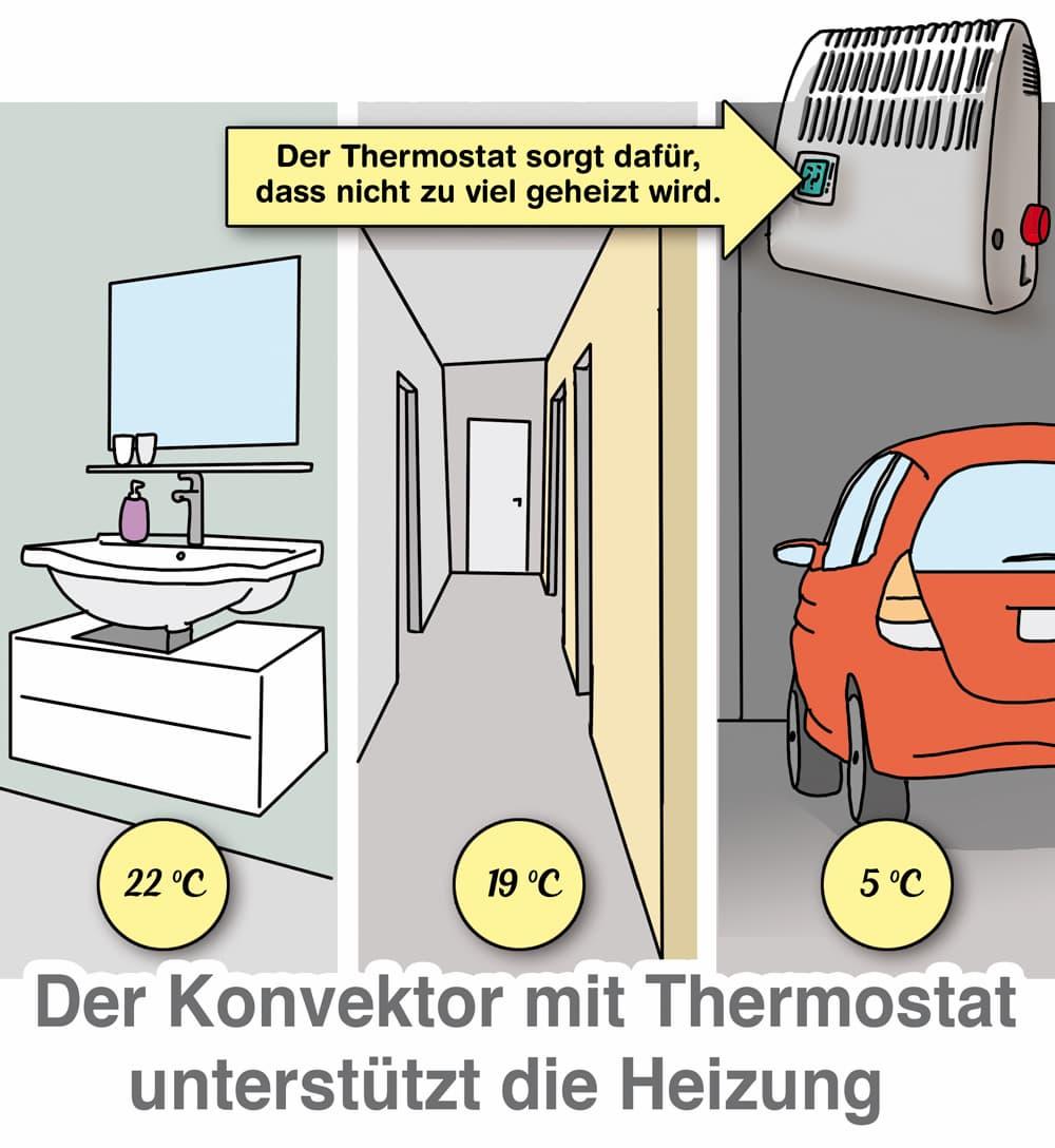 Konvektoren mit Thermostat unterstützen die Heizung