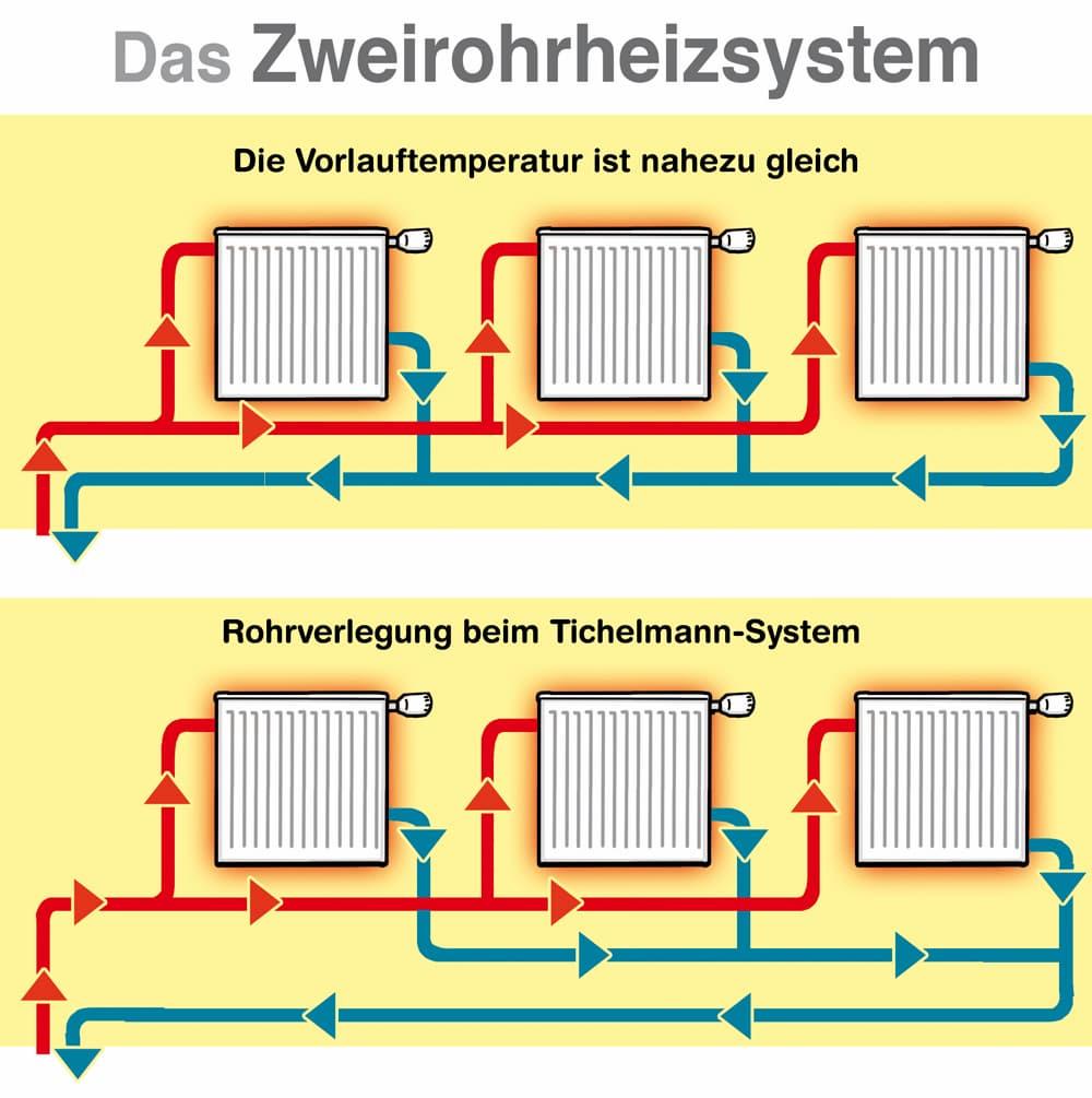 Erklärt: Das Zweirohrheizsystem